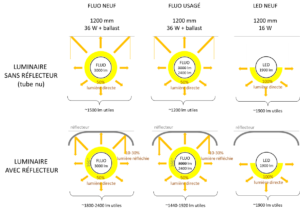 Efficacité lumineuse de différentes configurations de luminaires et de tubes